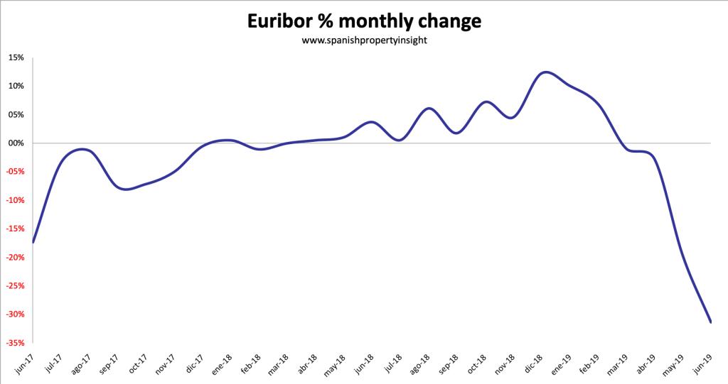 euribor spanish mortgage interest rate