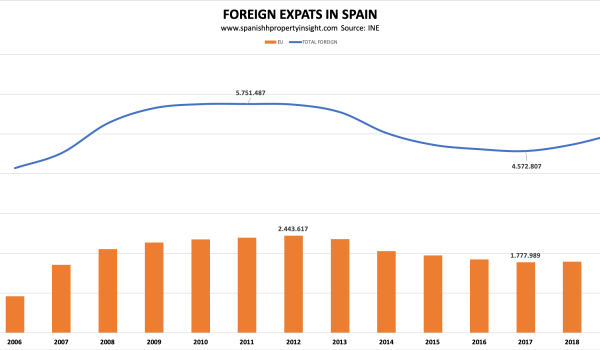 british uk expat foreign residents in spain 2019