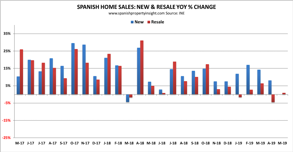 spanish property market may 2019 home sales