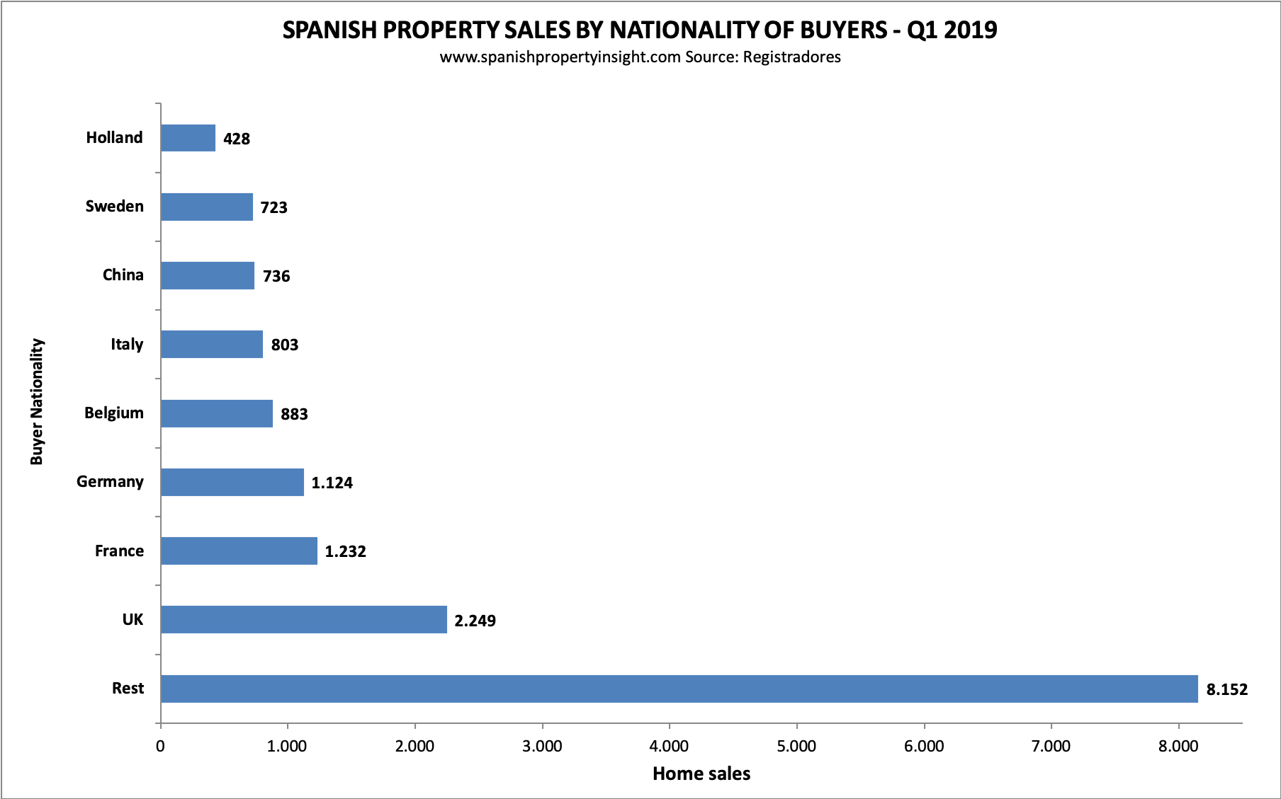 spanish property market first quarter 2019
