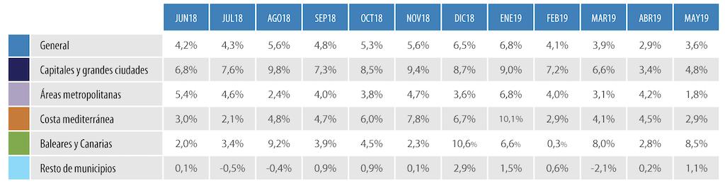 spanish house prices q2 2019