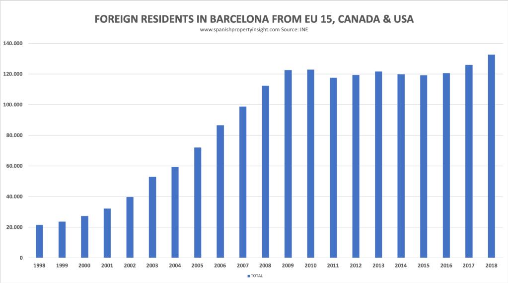 barcelona gentrification