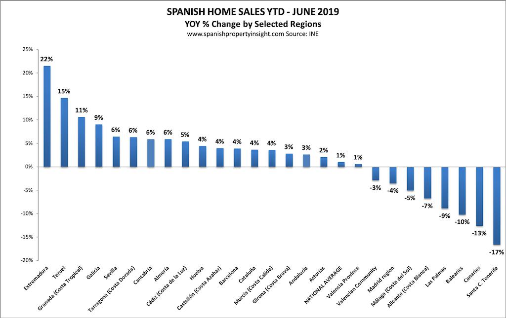 spanish property market july 2019