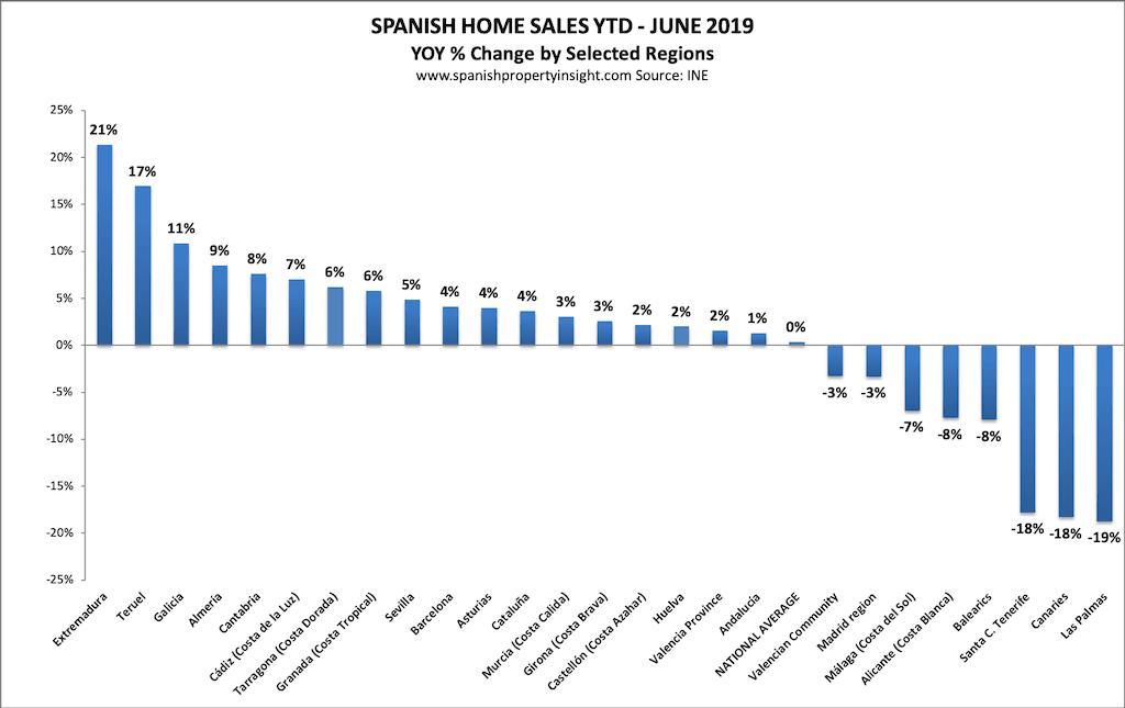 spanish property market june 2019