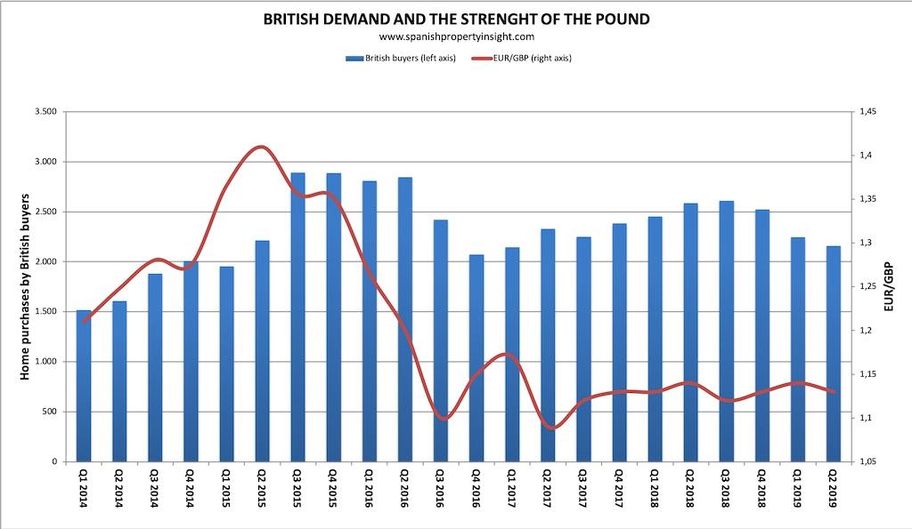 spanish property market british uk demand q2 2019