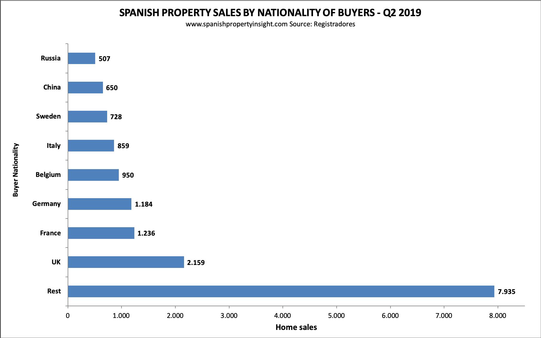 spanish property market foreign demand q2 2019