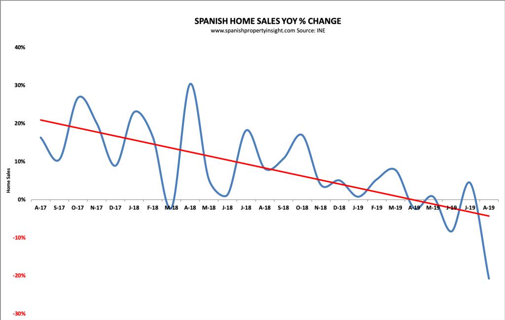 spanish property market august 2019