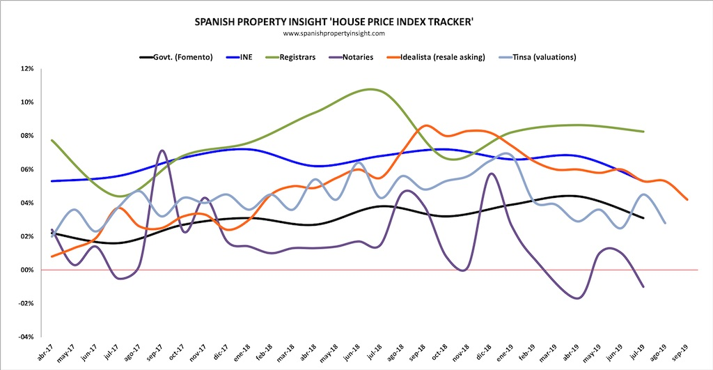 spanish house prices in august 2019