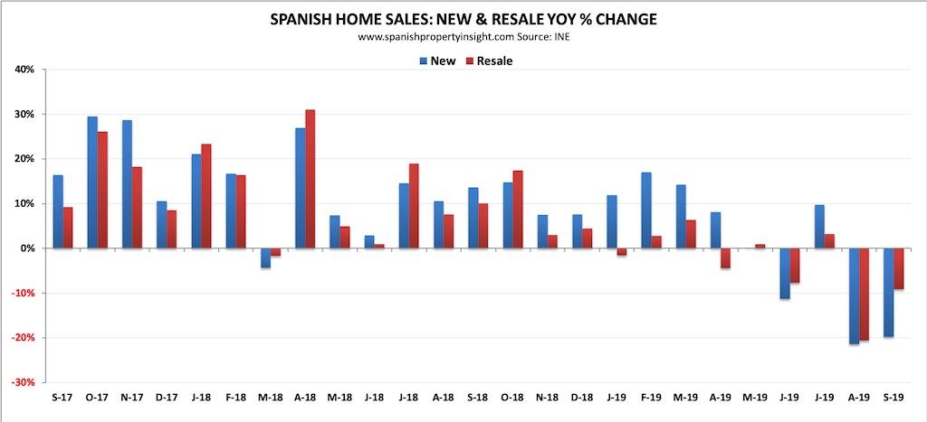 spanish property market september 2019
