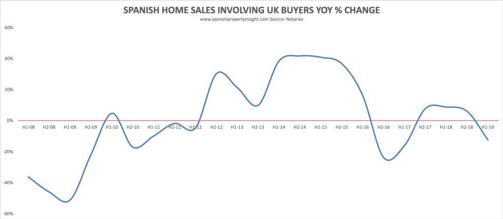 spanish property market 2019