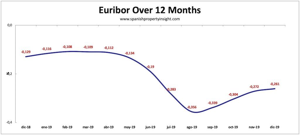 spanish mortgage market 2019
