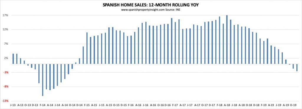 spanish property market november 2019