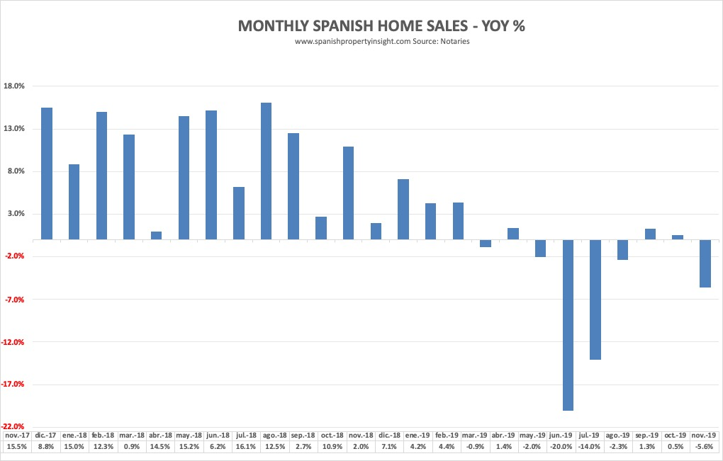 spanish property market november 2019