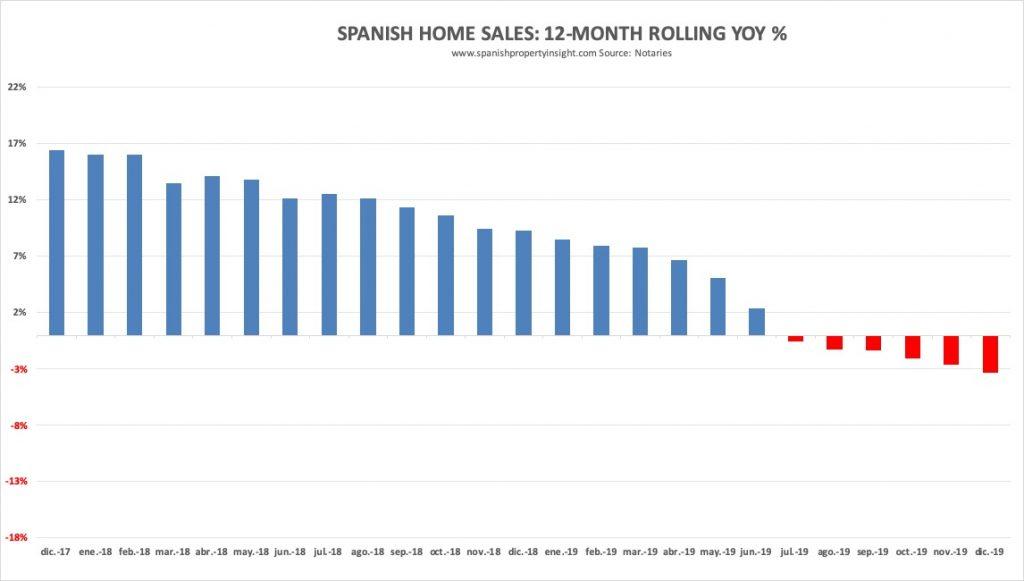 spanish property market december 2019