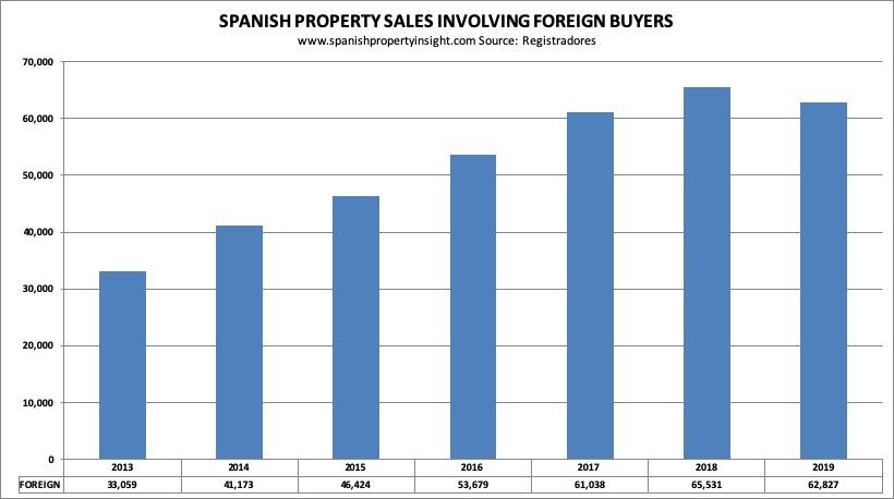 spanish property market in 2019