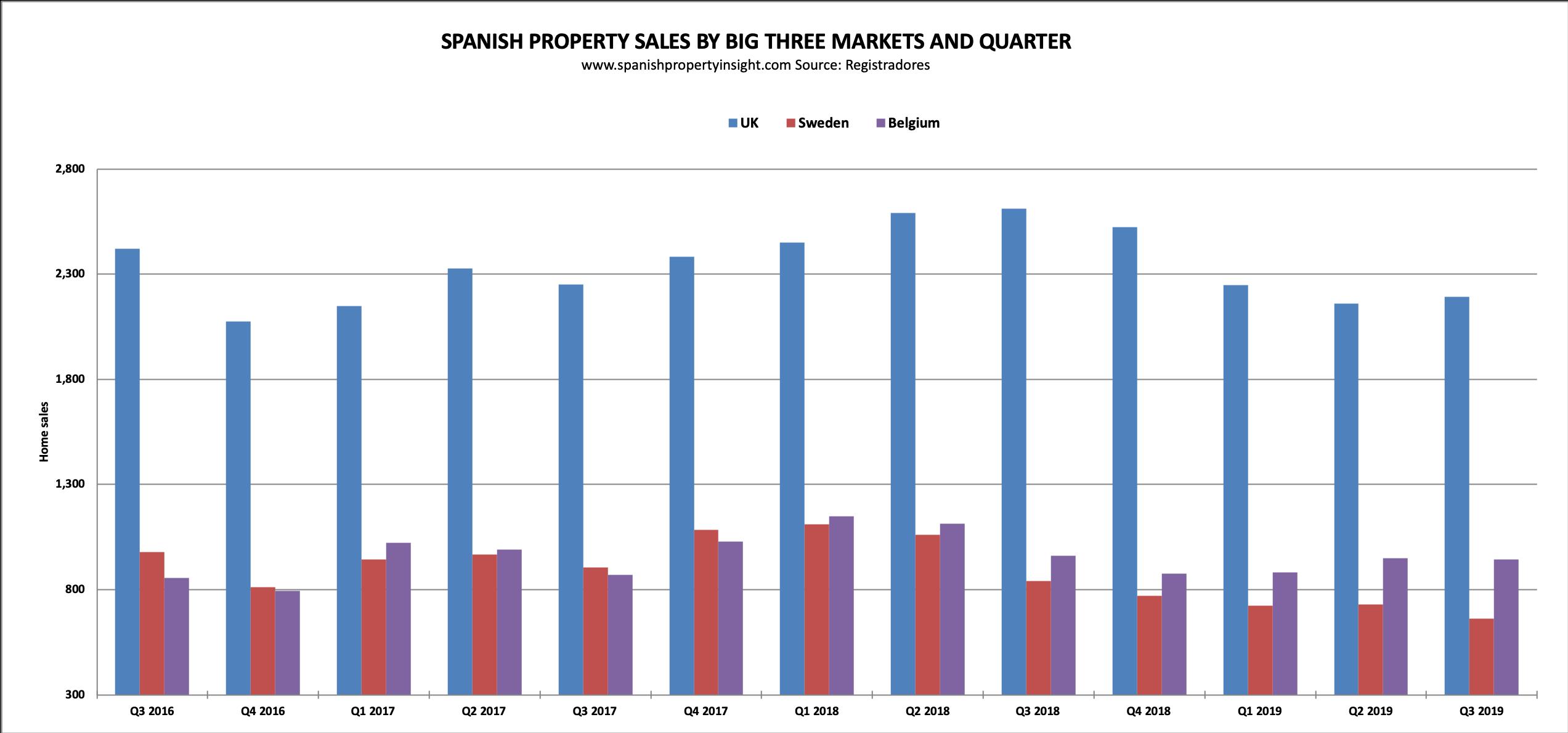 alicante spain costa blanca property market