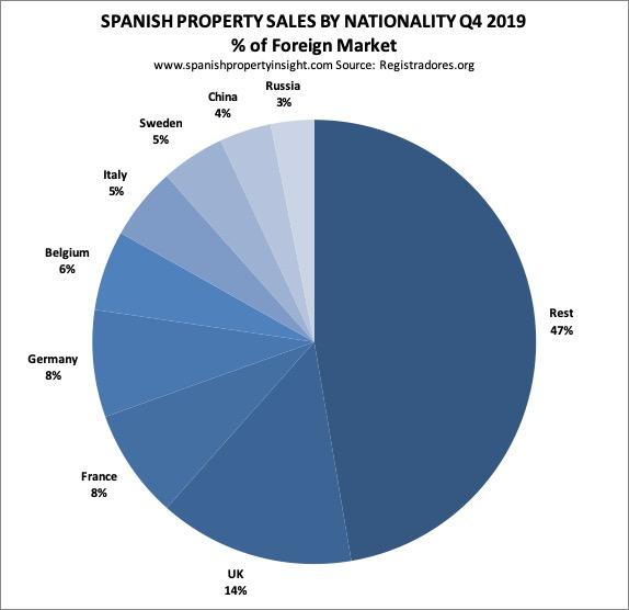 spanish property market q4 2019