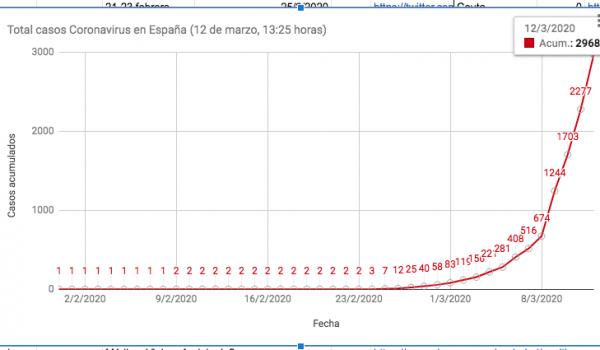 Coronavirus COVID-19 Spanish property market impact