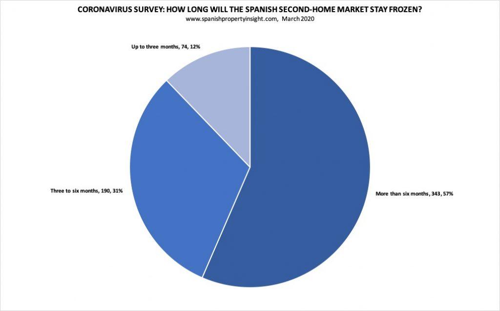 Coronavirus and the Spanish property market survey results