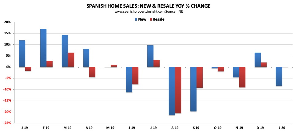 spanish property market jan 2020