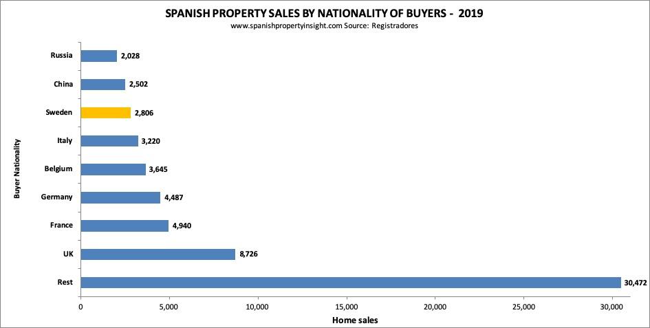 Swedish demand for spanish property 2019