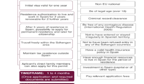 spanish golden visa scheme