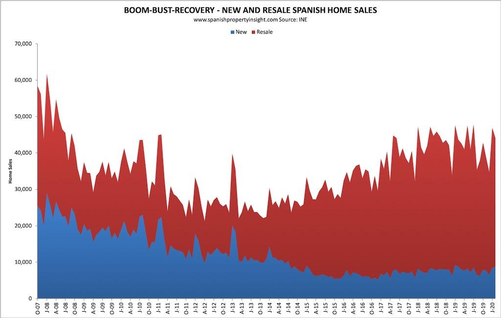 spanish property market february 2020