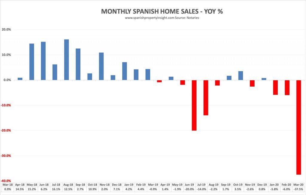 spanish property market march 2020 coronavirus crisis covid-19