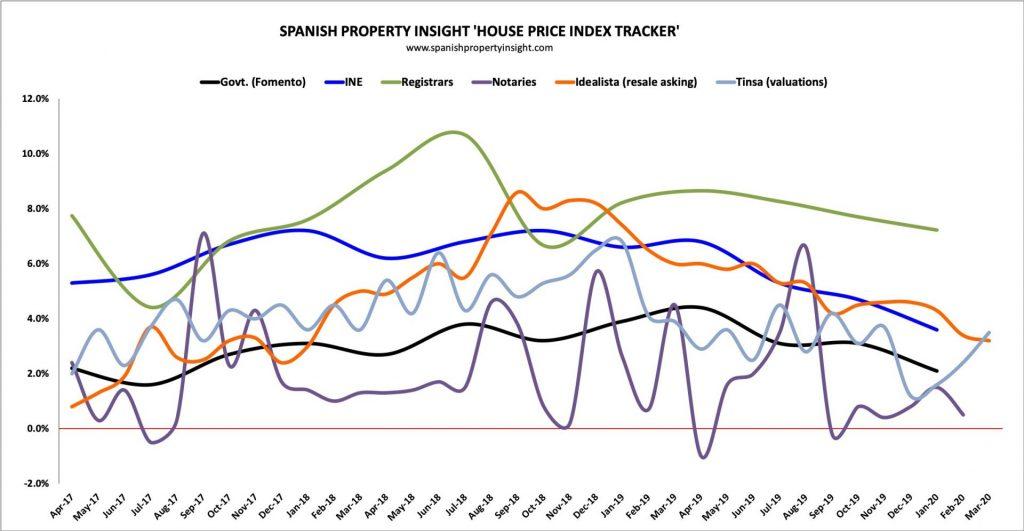 spanish house price index tracker Q1 2020