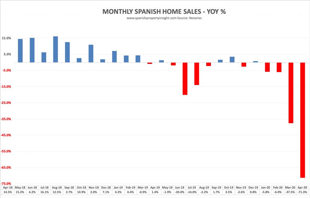 spanish property market home sales april 2020