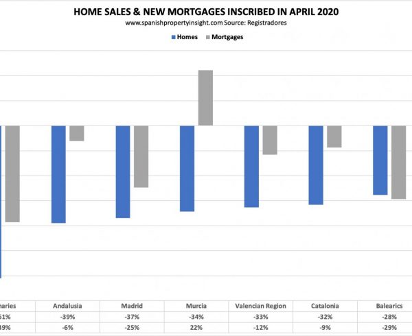 spanish home sales coronavirus crisis april 2020