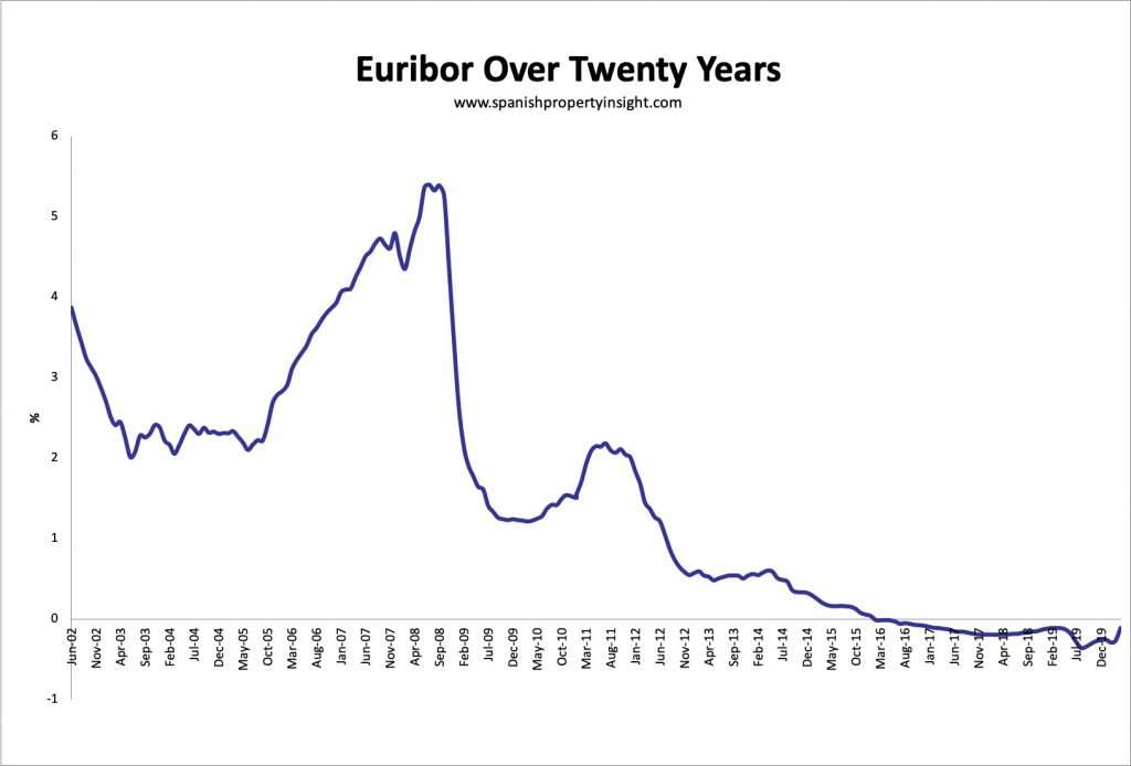 euribor over 20 years