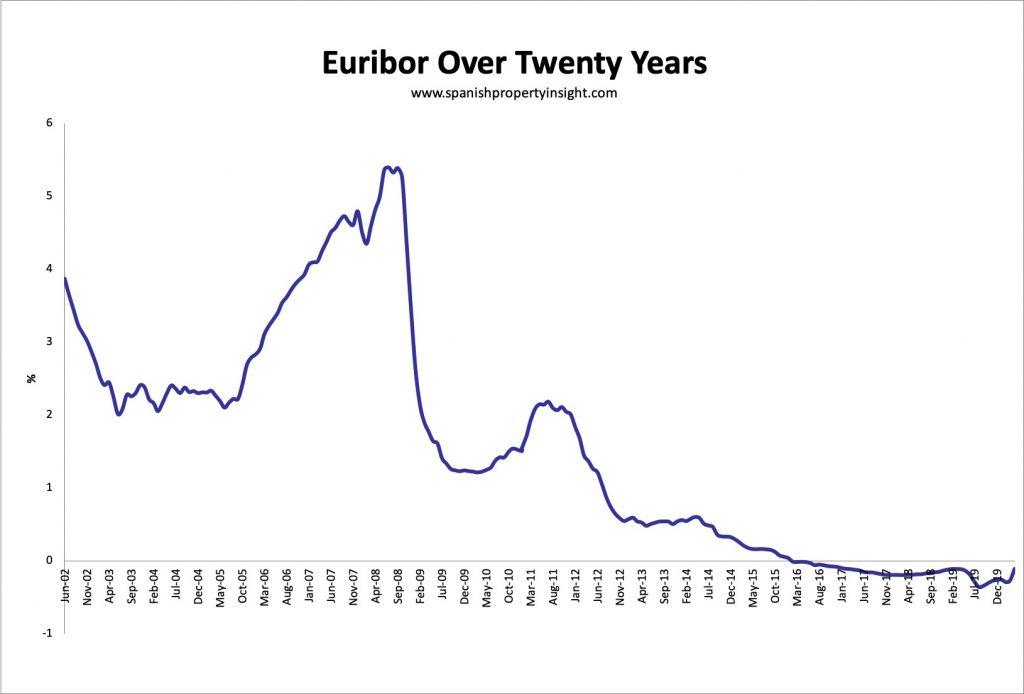 euribor over 20 years