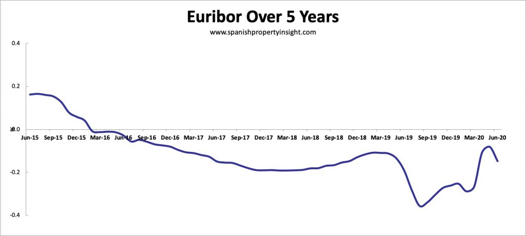 Euribor over 5 years