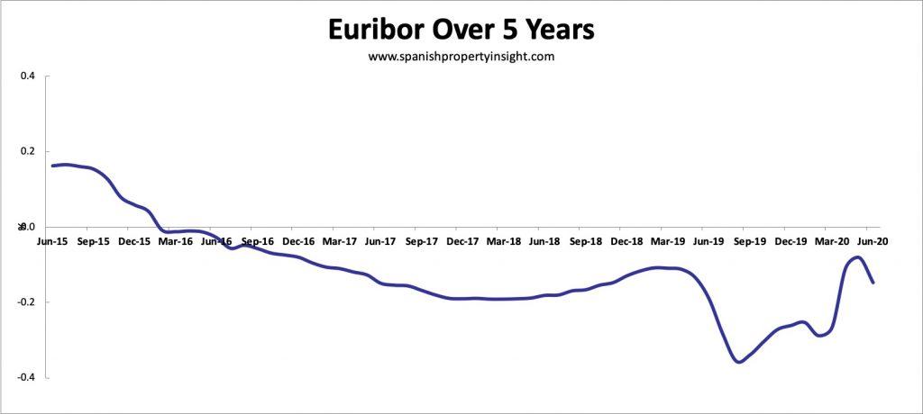 Euribor over 5 years