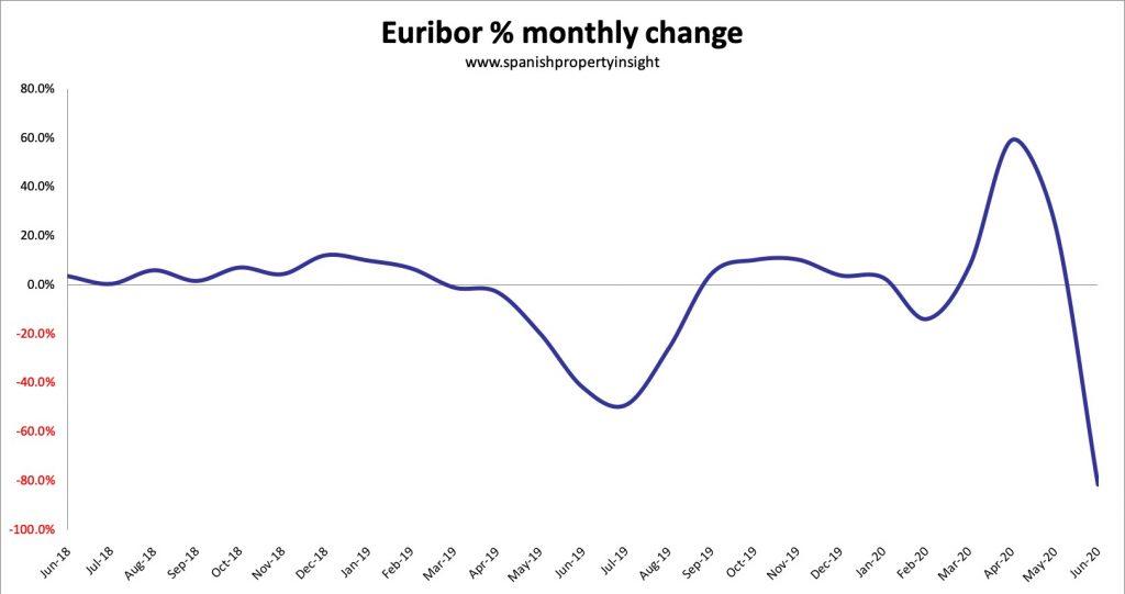 euribor change in Q2