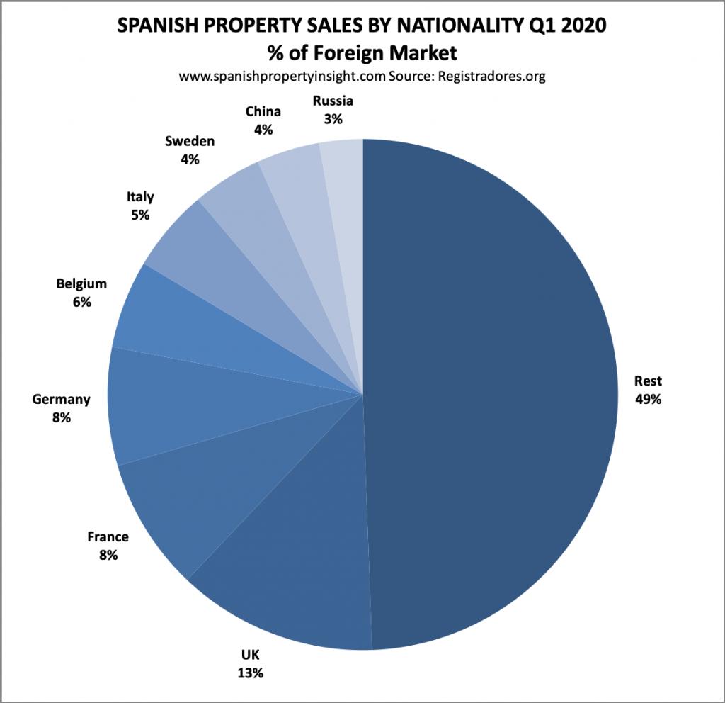 spanish property market Q1 2020