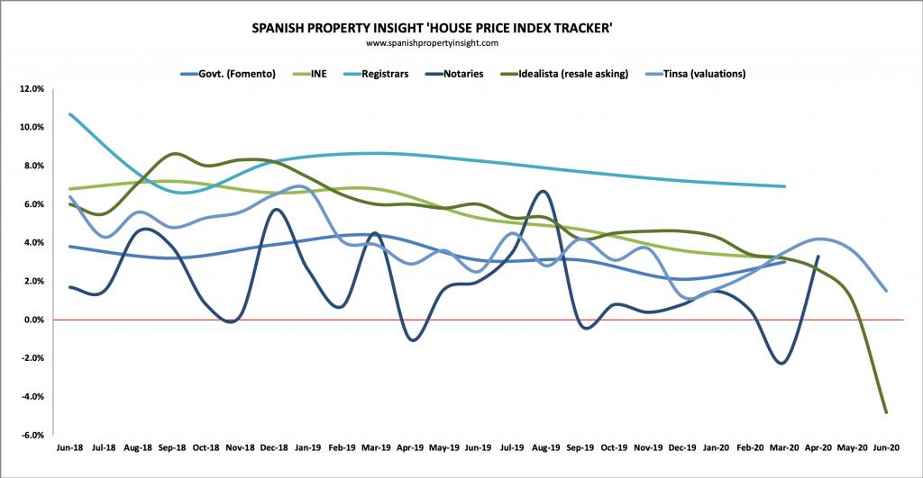spanish house prices index tracker