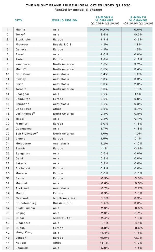 madrid prime global cities ranking