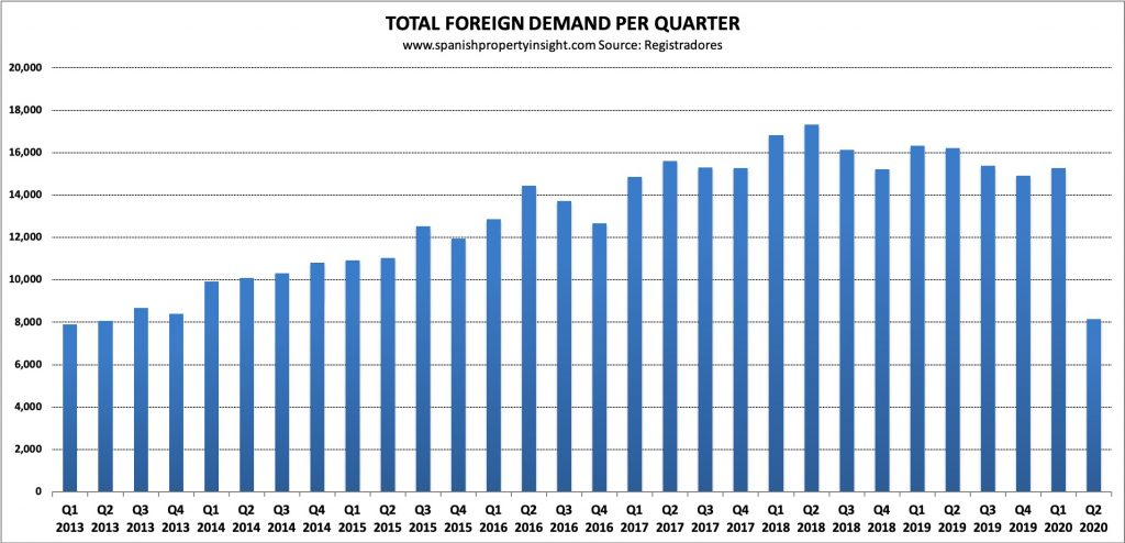 spanish home sales to foreigners in q2 2020