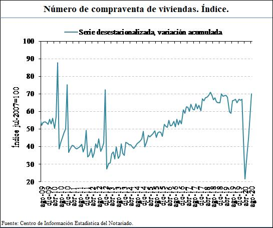spanish property market home sales august 2020