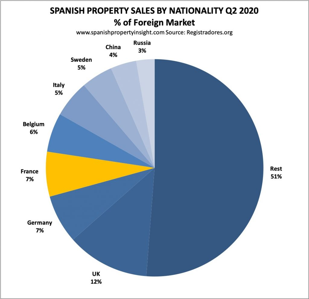 french demand for spanish property q2 2020