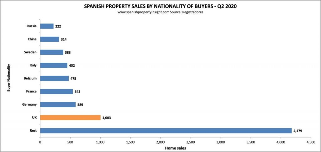 spanish property market british demand Q2 2020