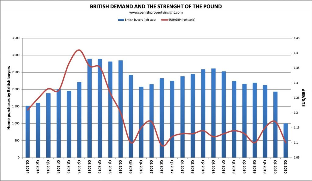 British demand for property in Spain compared to pound sterling exchange rate eurgbp