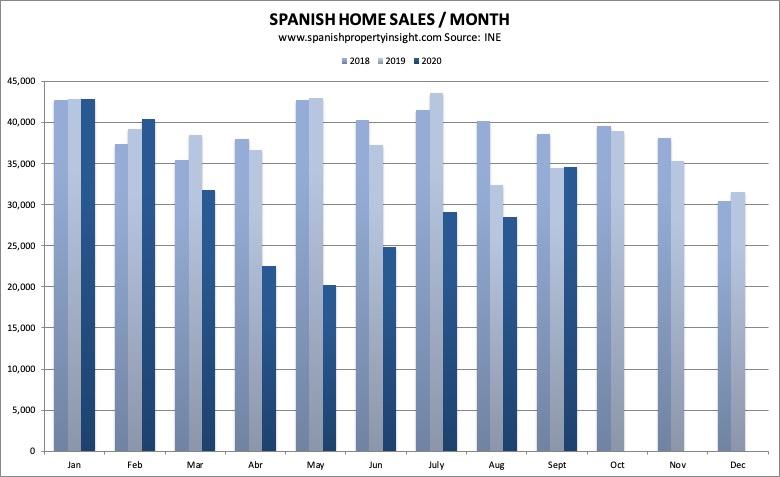 spanish property sales september 2020