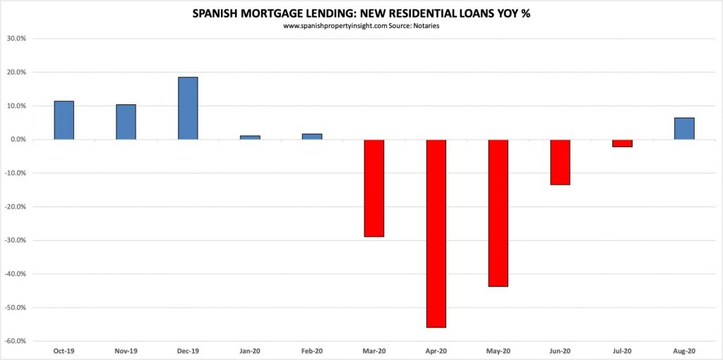 spanish mortgage market Q3 2020