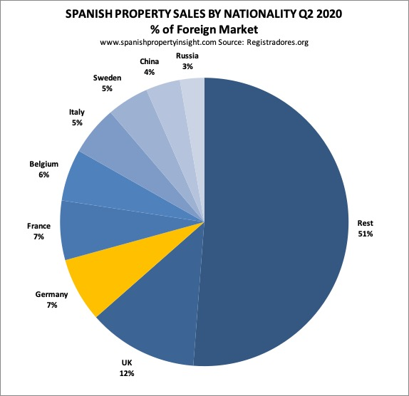 german demand for spanish property