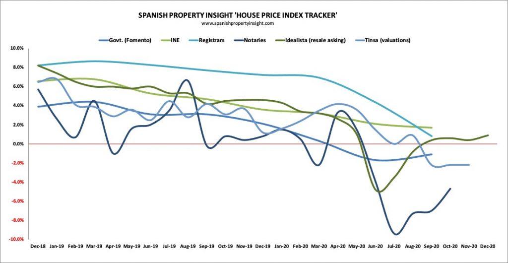 spanish house price index tracker