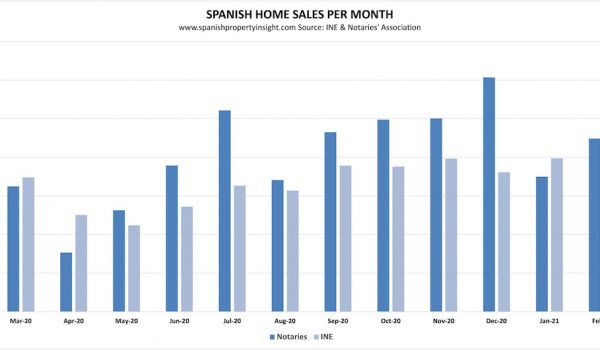 Spanish property sales february 2021