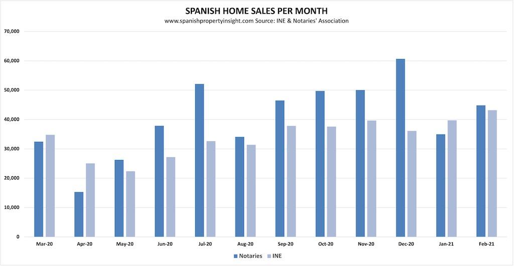 Spanish property sales february 2021